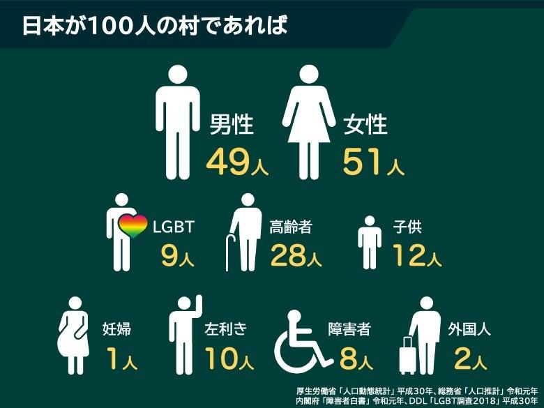 日本が100人の村であれば、男性49人、女性51人、LGBT9人、高齢者28人、子供12人、妊婦1人、左利き10人、障害者8人、外国人2人という割合になる。